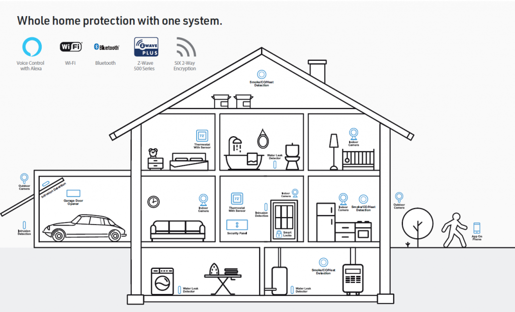 security alarm img | Security Alarm Systems & IoT Automation